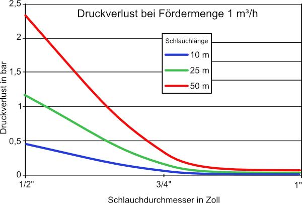 Druckverlust bei Fördermenge 1 m³/h