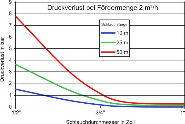 Druckverlust bei Fördermenge 2 m³/h