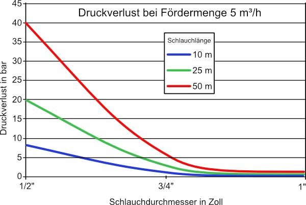 Druckverlust bei Fördermenge 5 m³/h